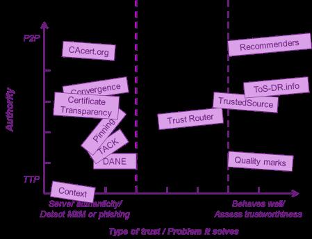 trust-mechanisms-authority-problem-domain
