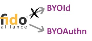 FIDO-BYOAuthn-BYOId